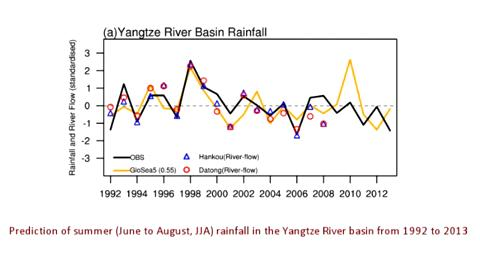 Skillful seasonal prediction of Yangtze river valley summer rainfall