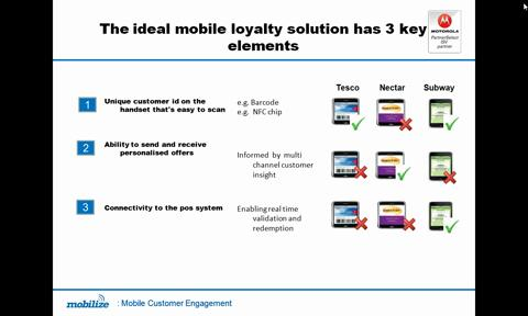 Mobile Loyalty in the Retail market