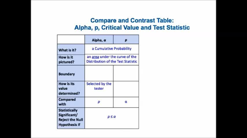 Statistics From A To Z Alpha P Critical Value And Test Statistic