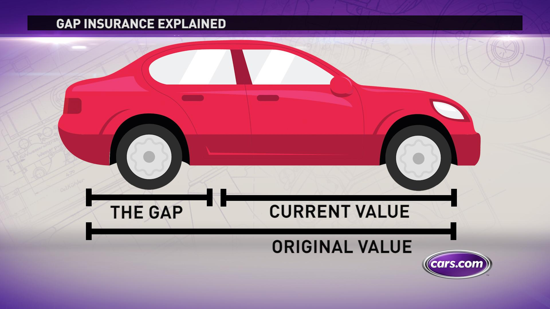 Do You Need Gap Insurance When Buying A Used Car