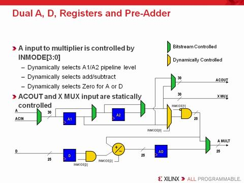 7-Series DSP Resources