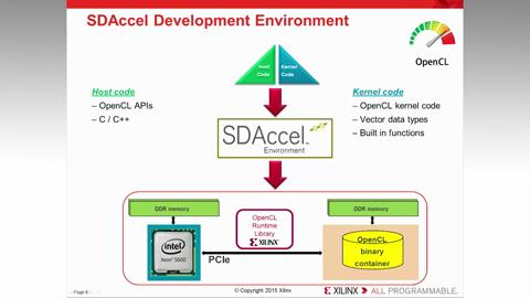 OpenCL Application Structure