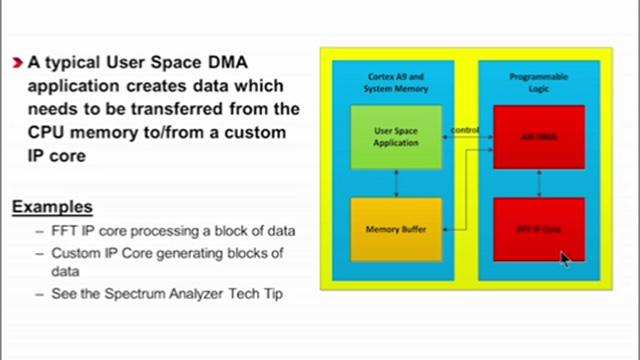 Linux DMA from User Space