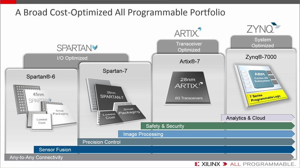 Xilinx Debuts the First Spartan-7 FPGA