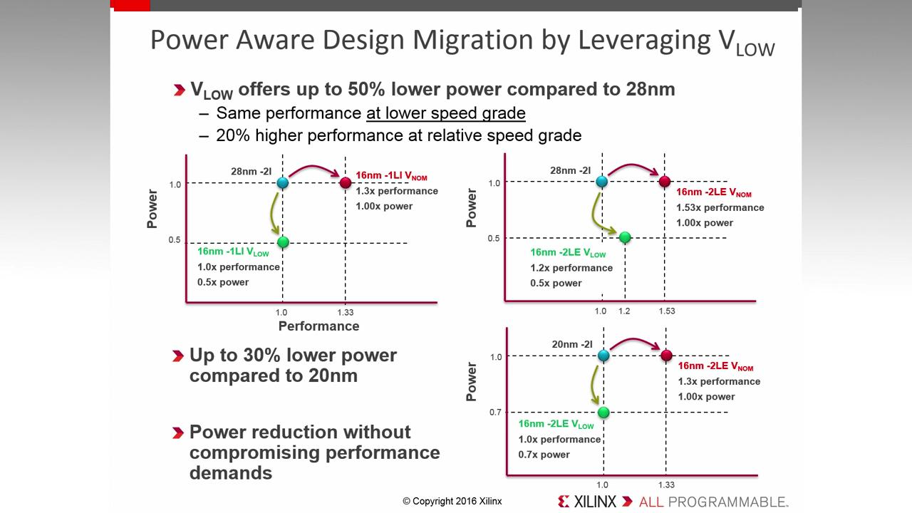 Zynq Ultrascale Mpsoc H 264 Block Diagram Lowest Core Voltage Offering In 1012 360 Mar 15 2016
