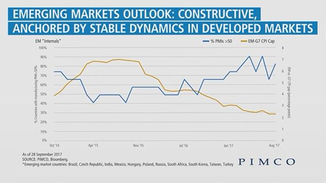 Economic Outlook: Constructive on Emerging Markets