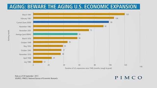 Implications of the Aging U.S. Economic Expansion