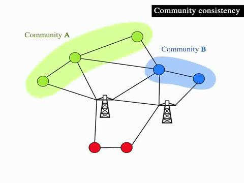 Community consistency determines the stability transition