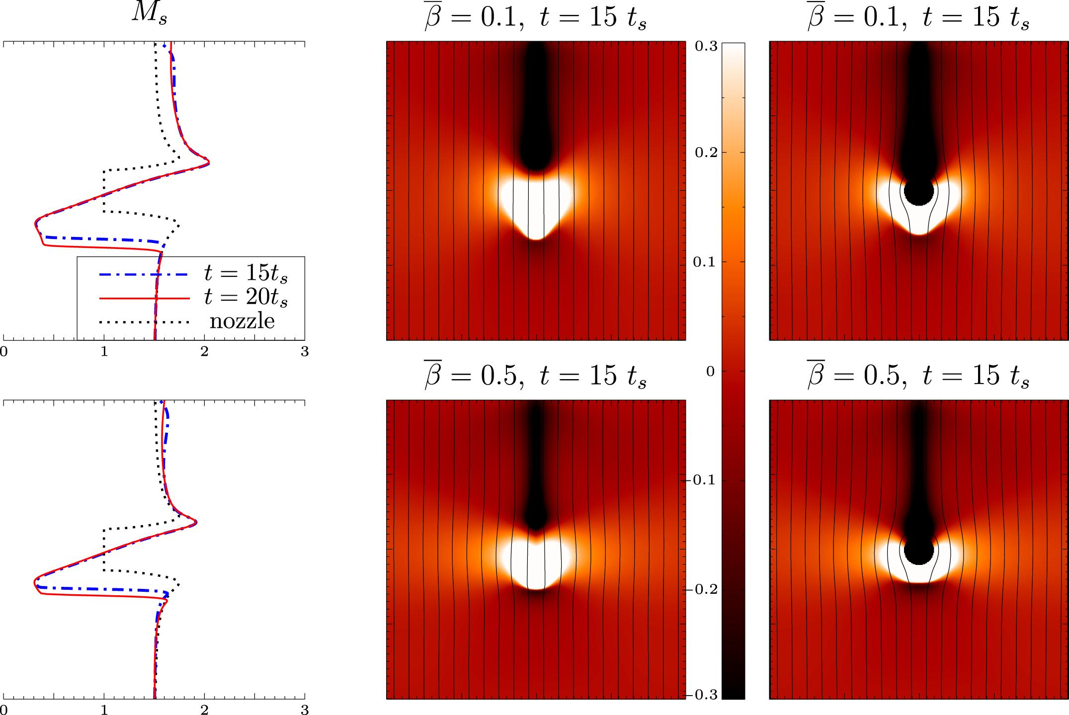 NUMERICAL SIMULATIONS OF PLASMA DYNAMICS IN THE VICINITY OF