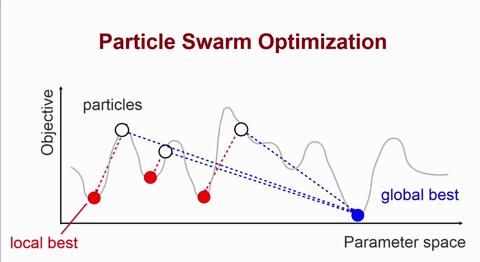 Particle swarm optimization for programming deep brain