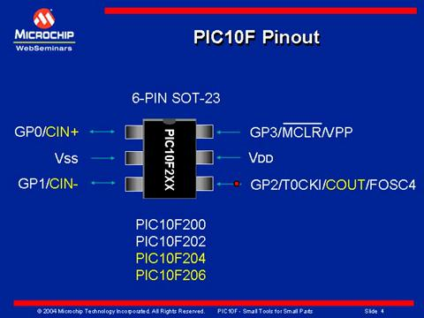 PIC10F202-E/P by Microchip 8 Bit Microcontrollers | Avnet Europe