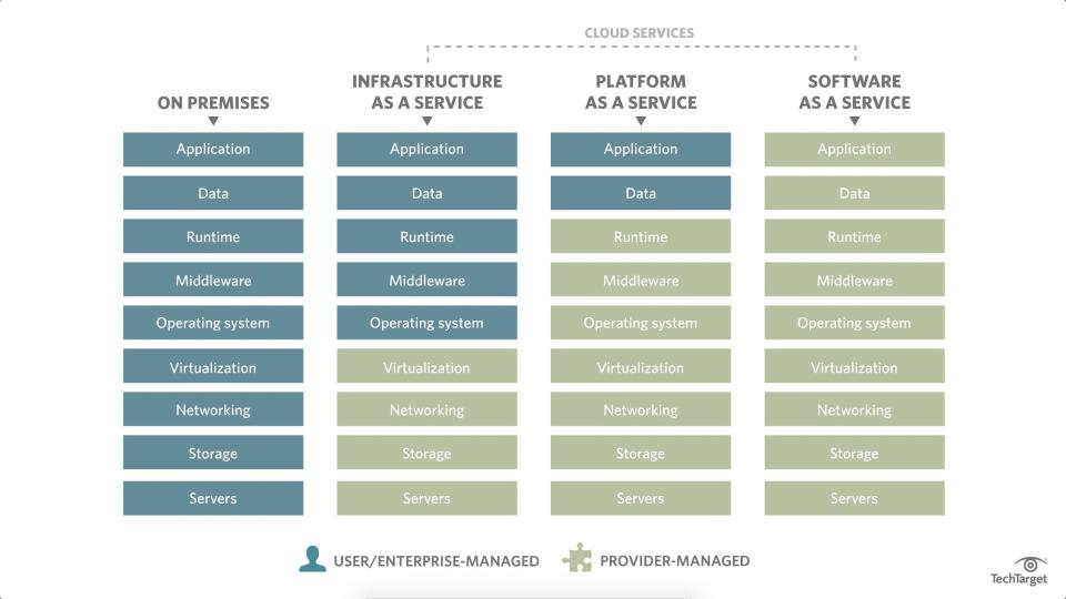 What is Infrastructure as a Service (IaaS)? - Definition