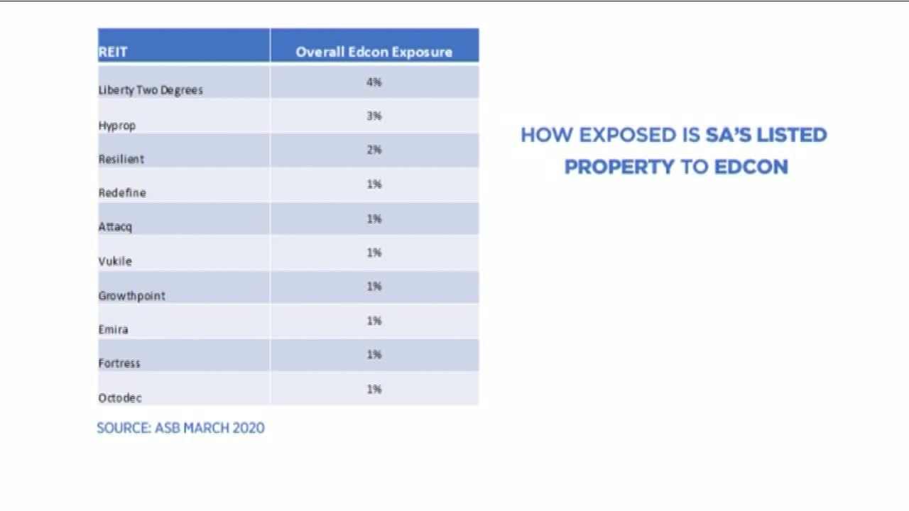 How exposed is SA's listed property to Edcon?