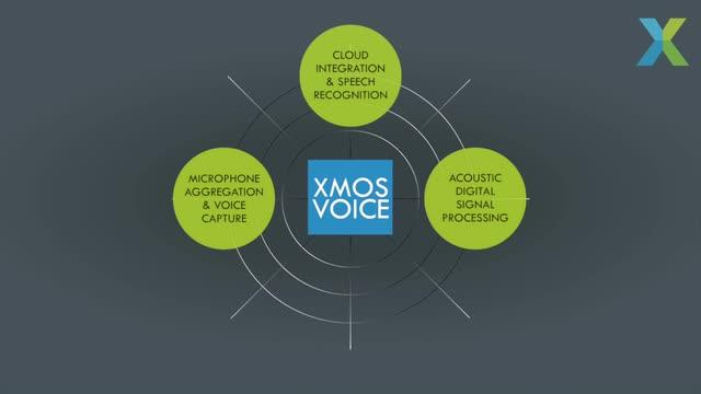 Turned On By Voice: XMOS Voice Interfaces