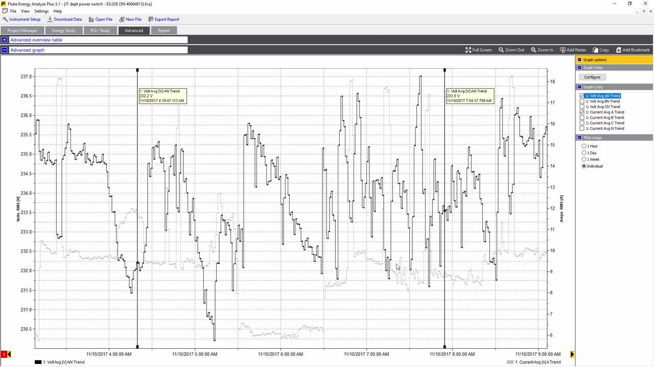 Advanced power quality analysis using Fluke Energy Analyze Plus software