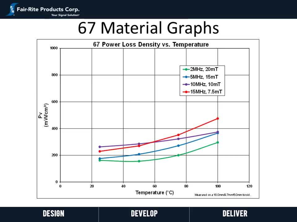 High Frequency Power Magnetics Technology Roadmap