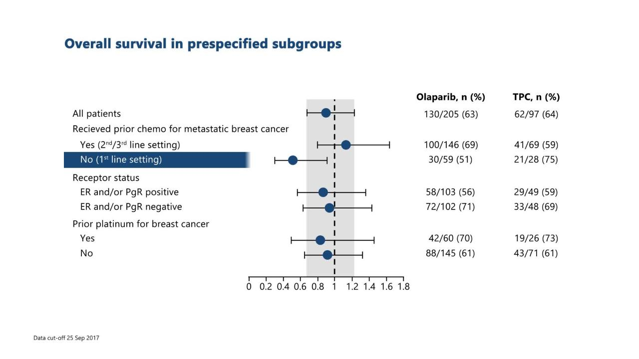 OlympiAD final overall survival and tolerability results: Olaparib