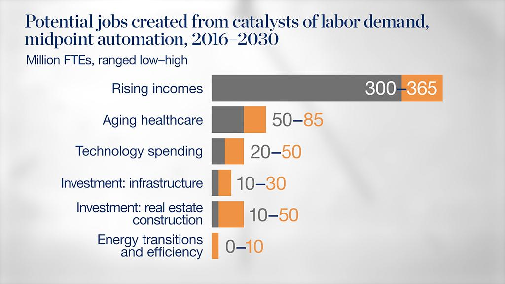 How will automation affect jobs, skills, and wages?   McKinsey