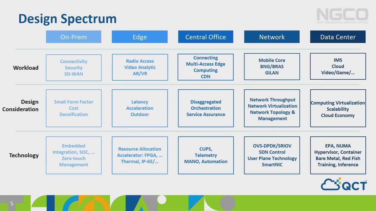 Big 5G Event Keynote: From Cloud to Edge – The End to End