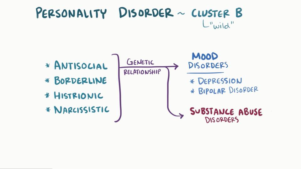 Overview of Cluster B Personality Disorders