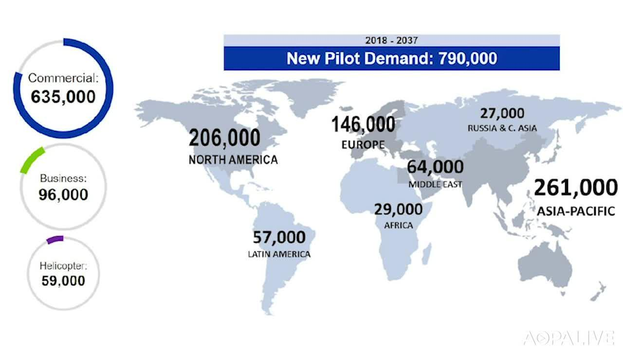 Boeing forecasts 'unprecedented' pilot demand - AOPA
