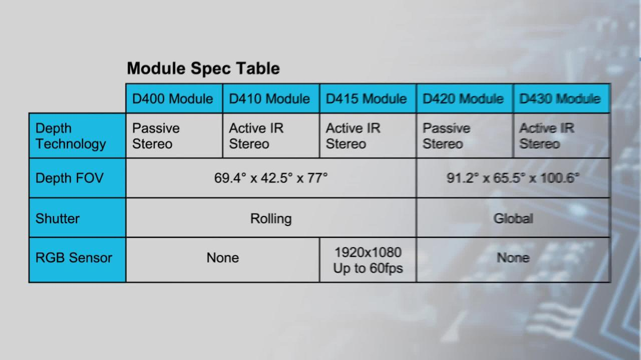 RealSense Depth Camera D400 Series - Intel | Mouser Australia