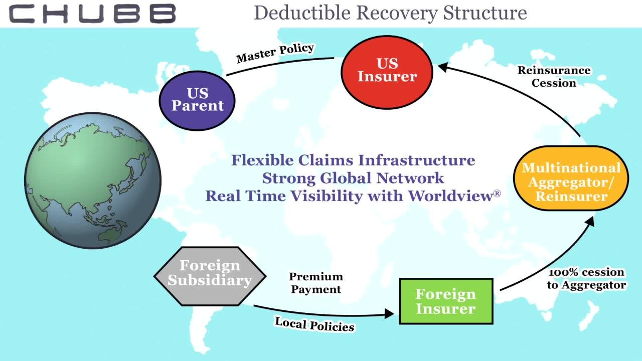 Chubb Deductible Recovery Structure