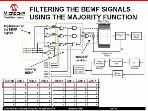 Microchip - Sensorless BLDC Motor Control, using a Majority Function Part 2 of 2